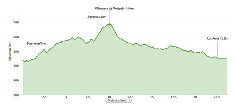 estella-to-los-arcos-elevation-map