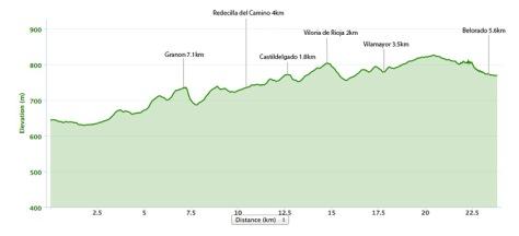 santo-domingo-to-belorado-elevation-map