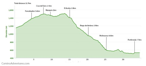rabanal-del-camino-to-ponferrada-elevation-map